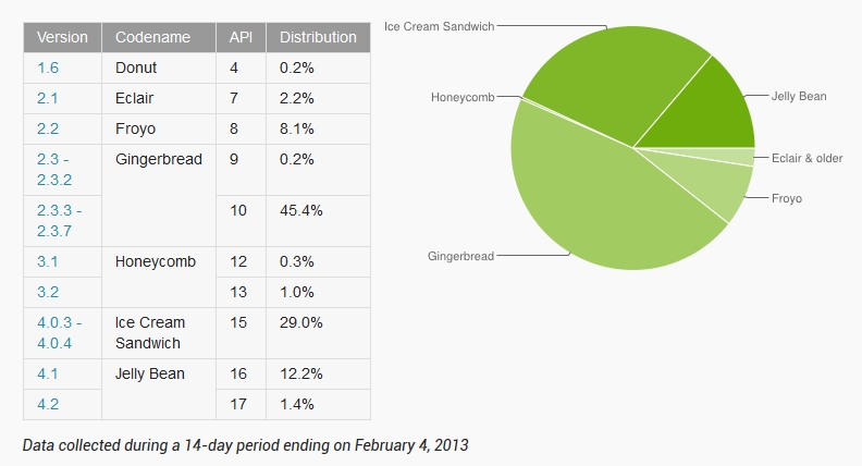The Jelly Bean is Installed on 13.6% of Android