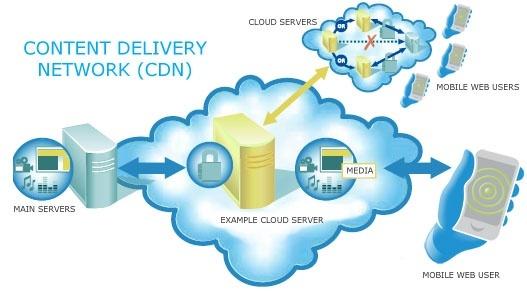 CDN Service Providers