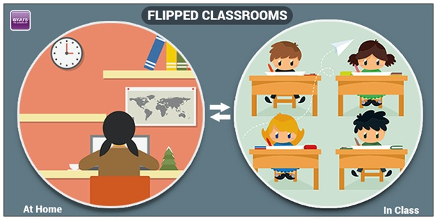 Flipped Classrooms Trends