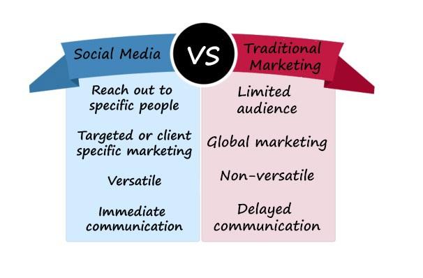 Blog Content Or Social Media Content