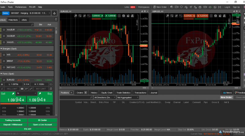 5 Essential Features of FxPro Desktop Trading Platform That Make It a Huge Hit