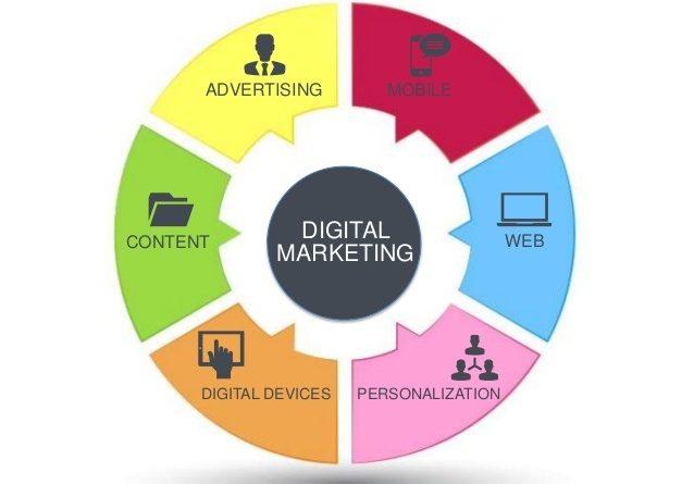 Landscape of Online Marketing
