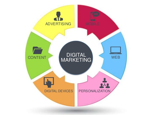 Landscape of Online Marketing