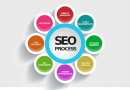Should You Start Planning Website SEO From The Early Stages Of Design