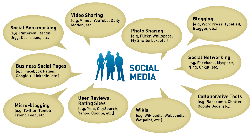 The Key Effects Of Social Media