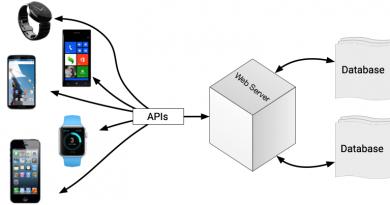 Using The REST API In Mobile App Development
