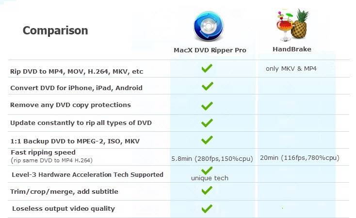 Macx DVD Ripper Pro: Rip Your DVD To Any Format In 5 Minutes