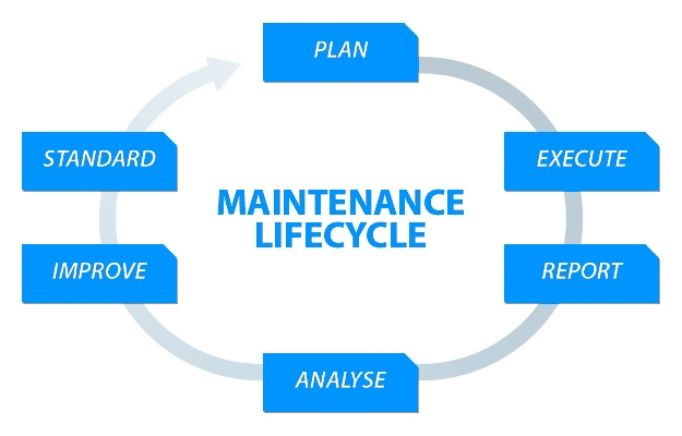 Maintenance Processes in Your Business