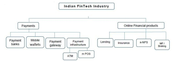 Fintech Sector and Their Impact