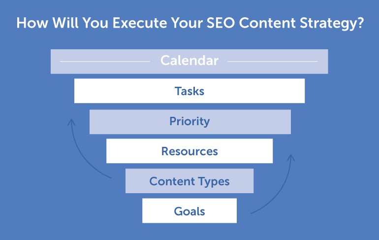 How To Find Out If Your Current Seo Plan Is Making You Money