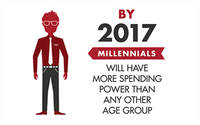 Impact Of Millennials On Your Social Media Marketing Strategies