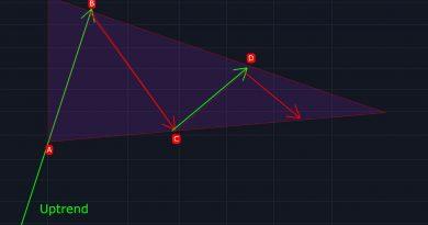Symmetrical-Triangle-Pattern