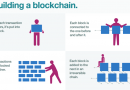 Why Blockchain Is Becoming The Most Impactful Technology To Date