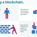 Blockchain Is Becoming The Most Impactful Technology To Date