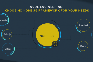 How Do I Become An Ideal Node.js Developer