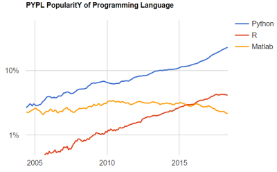 5 Best Programming Languages To Watch Out In 2019 For Data Science