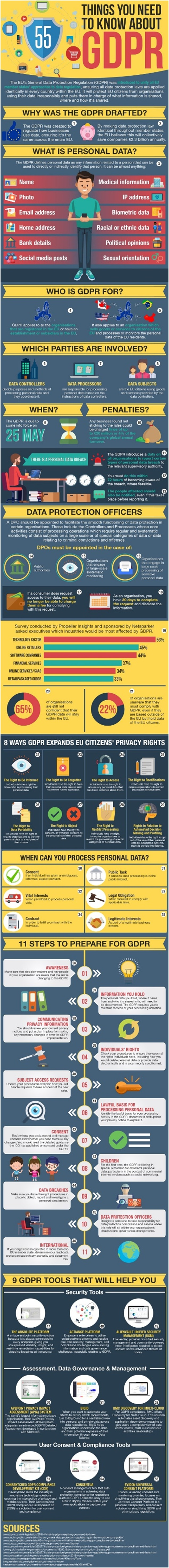 GDPR – A Detailed Look