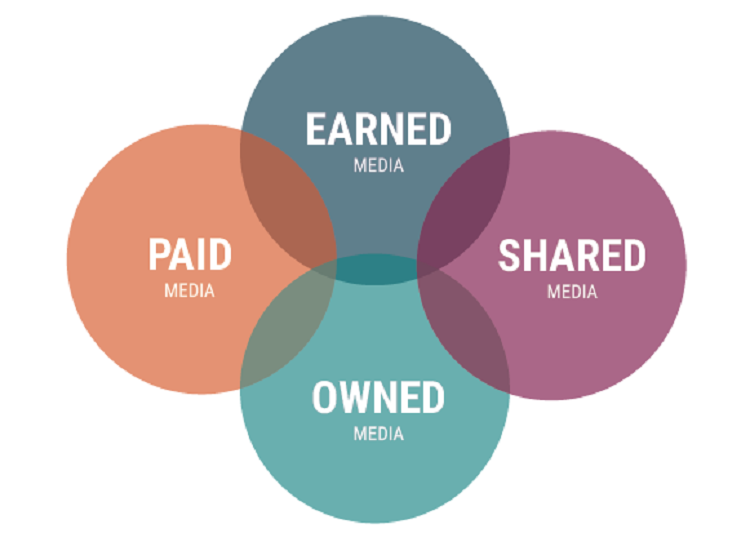 What Is Earned, Owned, Paid And Shared Media