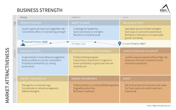 marketing strengths to channel partner sales training