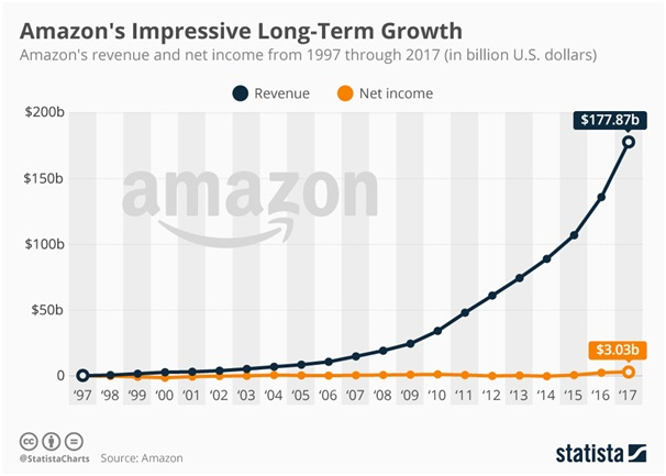 Amazon.com is an ecommerce monster