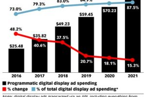 Trends in Digital Spends