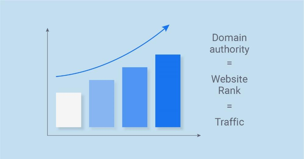 Top Tips For Increasing Your Site's Domain Authority