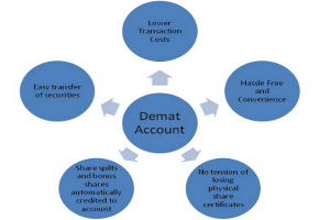 What Are The Charges To Open A Demat Account
