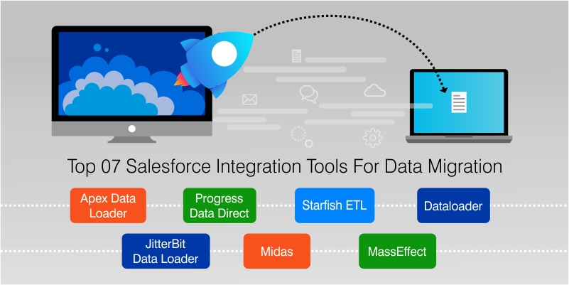 Top 07 Salesforce Integration Tools For Data Migration