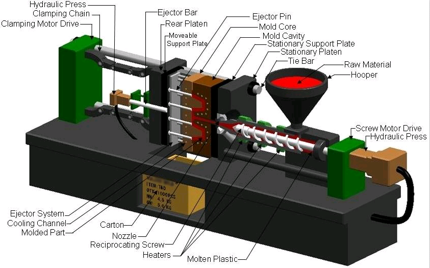 5 Processes of Making Injection Molds