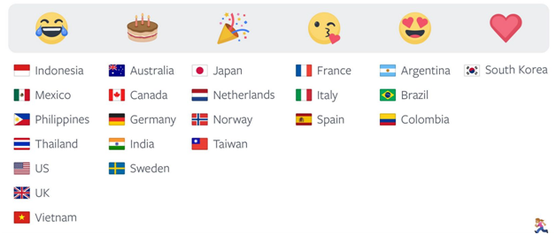 most popular emojis by country