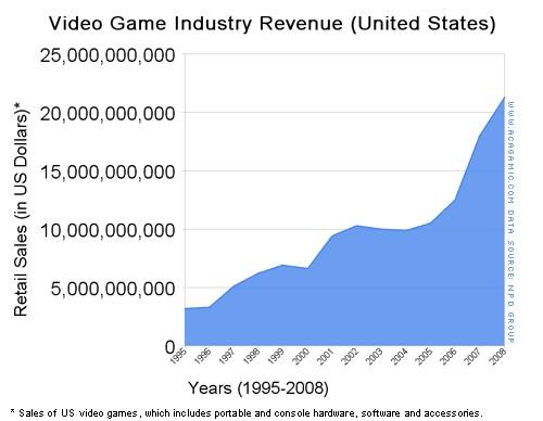 Global Game Industry Revenue