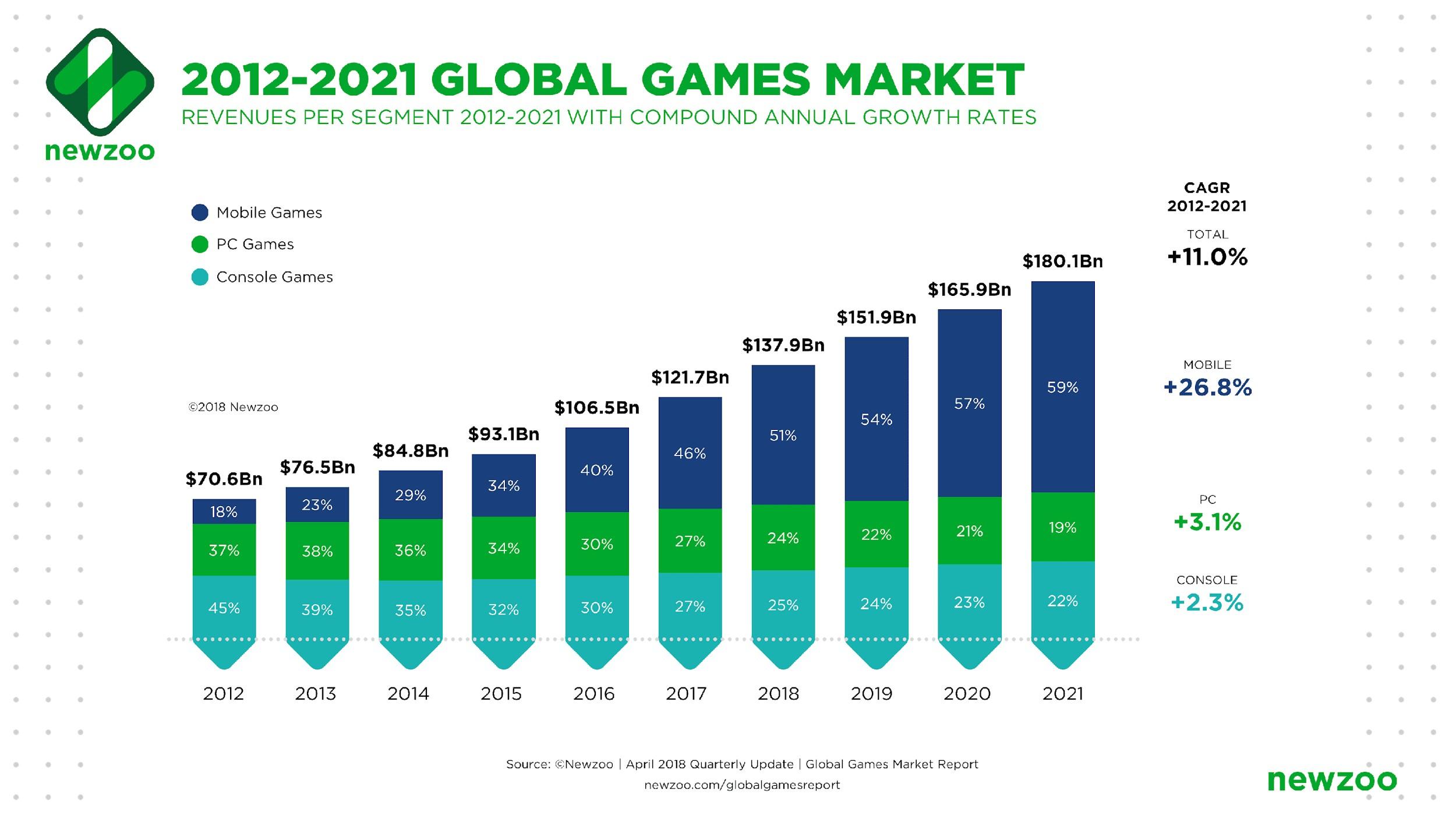 Global Games Market