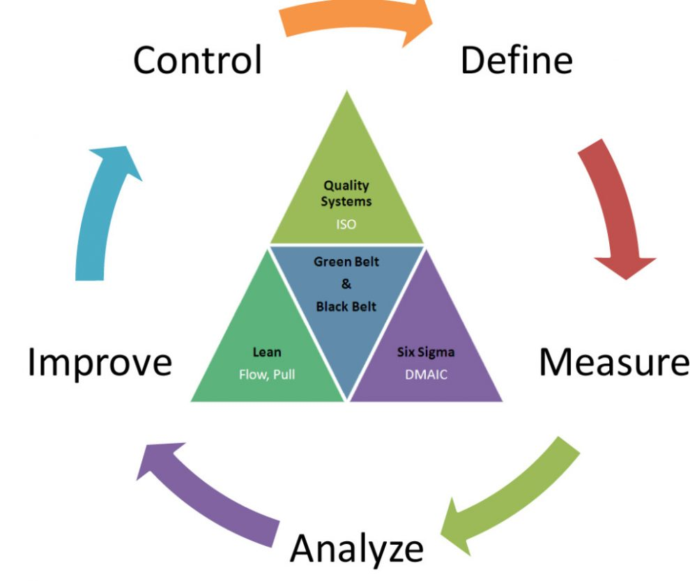 6 Essential Lean Six Sigma Tools