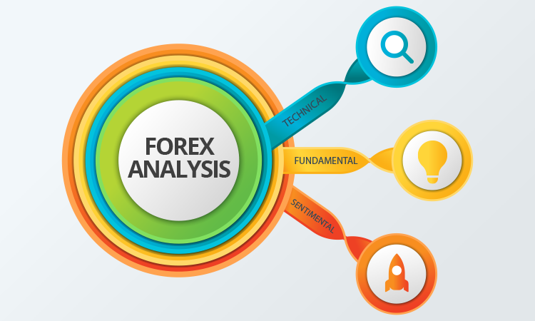 3 Types of Analyses that Guarantee Success in Forex Trading