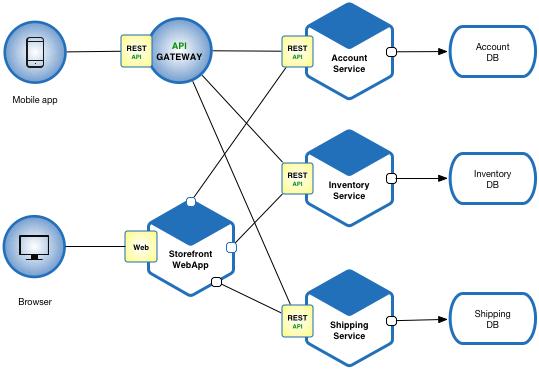 Java Microservices Architecture-2