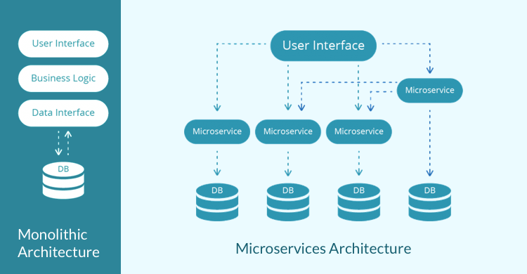 Java Microservices Architecture-3