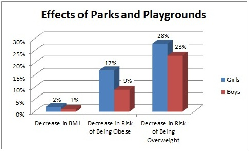 Role of playgrounds