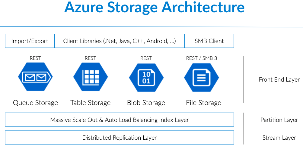 Microsoft Azure Types And Architecture And Its Layers