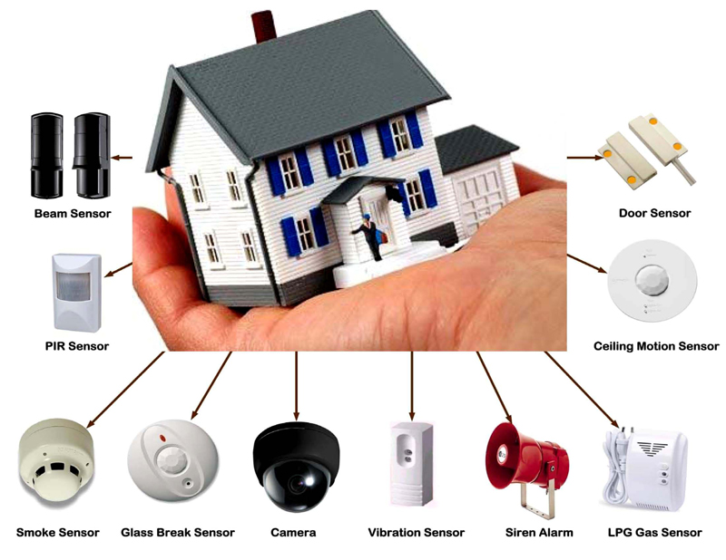 Best way to Secure Your Home