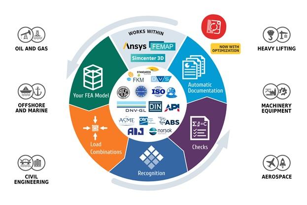 SDC Verifier Complete certification assistance