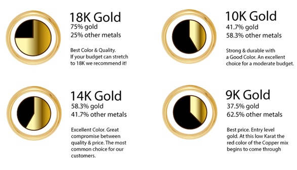 Take a closer look at the purity of gold